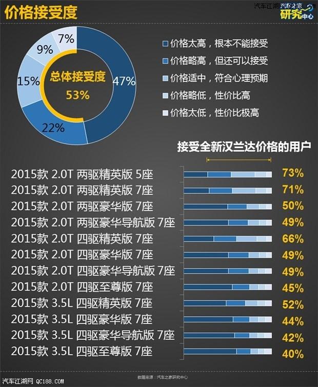 广汽丰田全新汉兰达指导售价高清图片