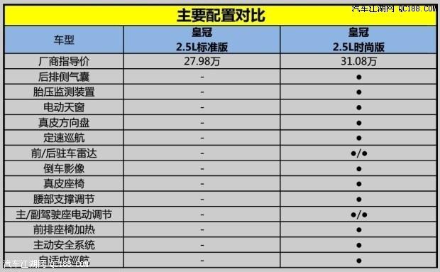 车报价表_丰田皇冠汽车价格表 皇冠汽车报价及图片皇冠汽车怎么